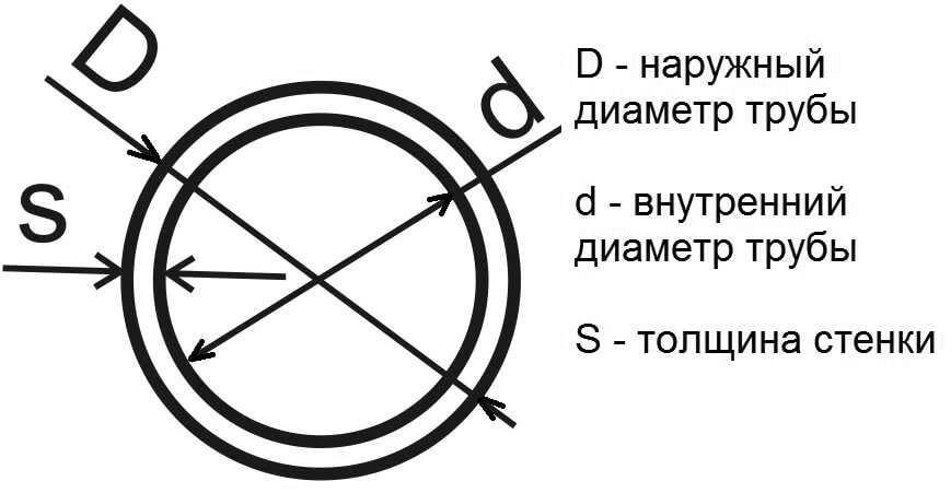 Диаметры и размеры стальных труб