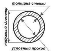 Условный проход стальной трубы Ду